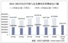 2021年6月中国与北美洲双边贸易额与贸易差额统计