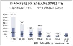2021年6月中国与百慕大双边贸易额与贸易差额统计