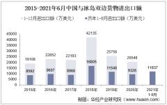 2021年6月中国与冰岛双边贸易额与贸易差额统计
