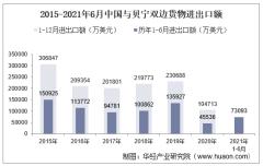 2021年6月中国与贝宁双边贸易额与贸易差额统计