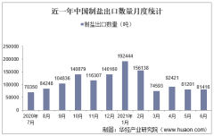 2021年6月中国制盐出口数量、出口金额及出口均价统计