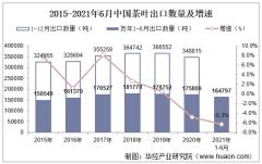 2021年6月中国茶叶出口数量、出口金额及出口均价统计