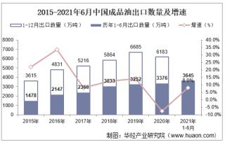 2021年6月中国成品油出口数量、出口金额及出口均价统计