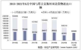 2021年6月中国与塔吉克斯坦双边贸易额与贸易差额统计