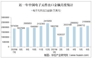 2021年6月中国电子元件出口金额情况统计