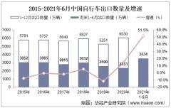 2021年6月中国自行车出口数量、出口金额及出口均价统计