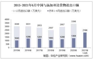 2021年6月中国与汤加双边贸易额与贸易差额统计