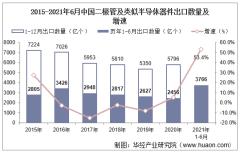 2021年6月中国二极管及类似半导体器件出口数量、出口金额及出口均价统计
