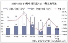 2021年6月中国果蔬汁出口数量、出口金额及出口均价统计