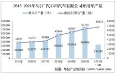 2021年5月广汽丰田汽车有限公司乘用车产量、销量及产销差额统计分析