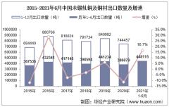 2021年6月中国未锻轧铜及铜材出口数量、出口金额及出口均价统计