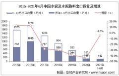 2021年6月中国水泥及水泥熟料出口数量、出口金额及出口均价统计