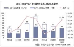 2021年6月中国铁合金出口数量、出口金额及出口均价统计