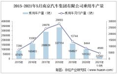 2021年5月南京汽车集团有限公司乘用车产量统计分析