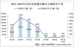 2021年5月江铃控股有限公司乘用车产量、销量及产销差额统计分析