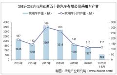 2021年5月江西五十铃汽车有限公司乘用车产量、销量及产销差额统计分析