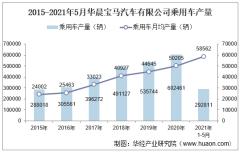 2021年5月华晨宝马汽车有限公司乘用车产量、销量及产销差额统计分析