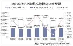 2021年6月中国未锻轧铝及铝材出口数量、出口金额及出口均价统计