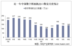 2021年6月中国数字照相机出口数量、出口金额及出口均价统计