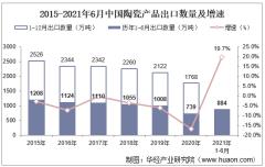 2021年6月中国陶瓷产品出口数量、出口金额及出口均价统计