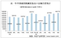 2021年6月中国通用机械设备出口金额情况统计