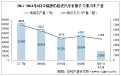 2021年5月奇瑞捷豹路虎汽车有限公司乘用车产量、销量及产销差额统计分析