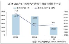 2021年5月江铃汽车股份有限公司乘用车产量、销量及产销差额统计分析