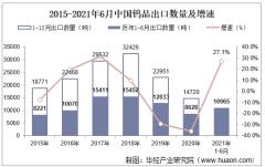 2021年6月中国钨品出口数量、出口金额及出口均价统计