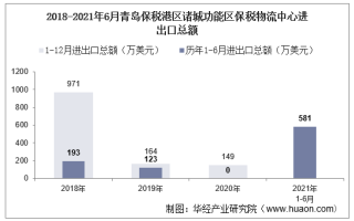 2021年6月青岛保税港区诸城功能区保税物流中心进出口总额及进出口差额统计分析