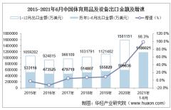2021年6月中国体育用品及设备出口金额情况统计