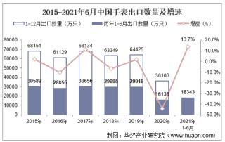2021年6月中国手表出口数量、出口金额及出口均价统计