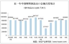 2021年6月中国塑料制品出口金额情况统计