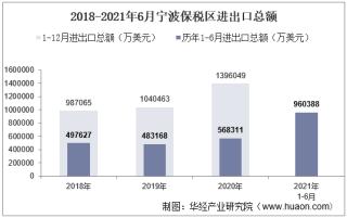 2021年6月宁波保税区进出口总额及进出口差额统计分析