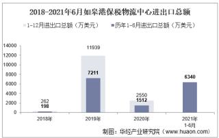 2021年6月如皋港保税物流中心进出口总额及进出口差额统计分析