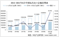 2021年6月中国玩具出口金额情况统计