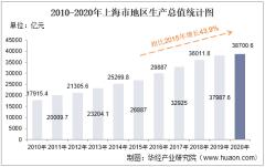 2010-2020年上海市地区生产总值、产业结构及人均GDP统计