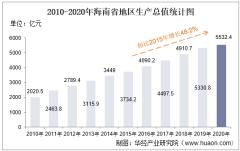 2010-2020年海南省地区生产总值、产业结构及人均GDP统计