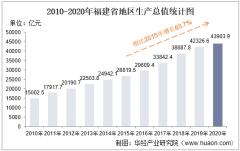 2010-2020年福建省地区生产总值、产业结构及人均GDP统计