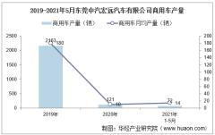 2021年5月东莞中汽宏远汽车有限公司商用车产量及销量统计分析