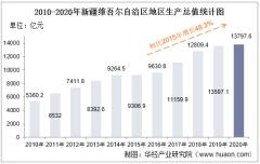 2010-2020年新疆维吾尔自治区地区生产总值、产业结构及人均GDP统计