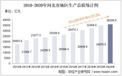 2010-2020年河北省地区生产总值、产业结构及人均GDP统计