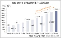 2010-2020年贵州省地区生产总值、产业结构及人均GDP统计