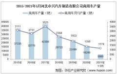 2021年5月河北中兴汽车制造有限公司商用车产量、销量及产销差额统计分析
