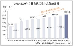 2010-2020年吉林省地区生产总值、产业结构及人均GDP统计