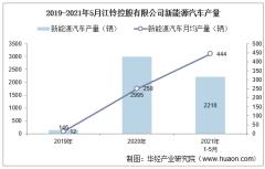 2021年5月江铃控股有限公司新能源汽车产量、销量及产销差额统计分析