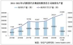 2021年5月陕西汽车集团有限责任公司商用车产量、销量及产销差额统计分析