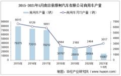 2021年5月南京依维柯汽车有限公司商用车产量、销量及产销差额统计分析