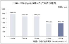 2016-2020年吉林市地区生产总值、产业结构及人均GDP统计