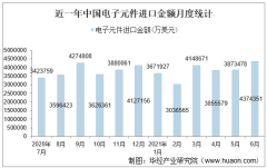 2021年6月中国电子元件进口金额情况统计