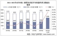 2021年6月中国二极管及类似半导体器件进口数量、进口金额及进口均价统计